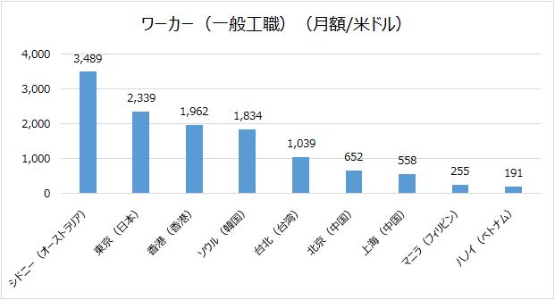 台湾人件費との比較