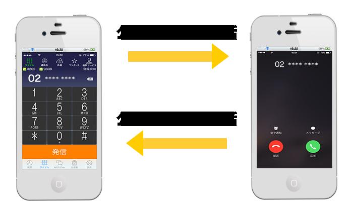 通話APP「MOT/Phone」的特長・功能